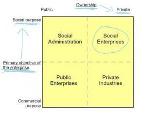 FourthSector - Social Enterprise